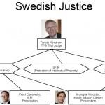 Swedish Justice