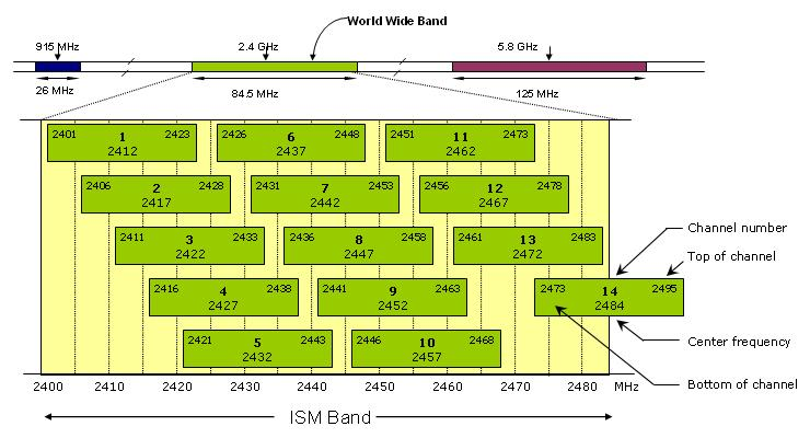 Wifi frequency bands (from Geekzone)