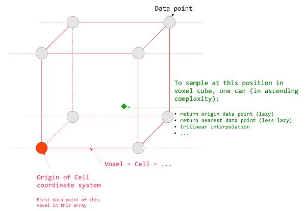 voxel_scheme