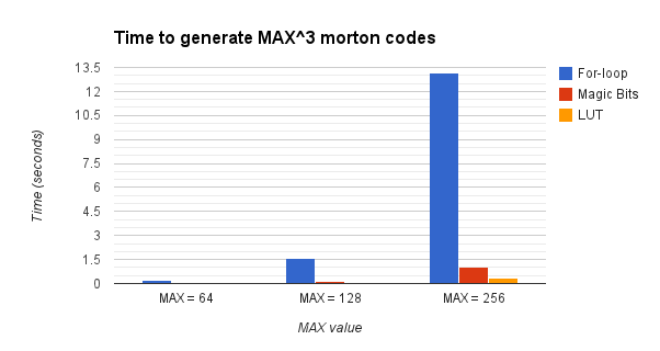 Morton_code_performance